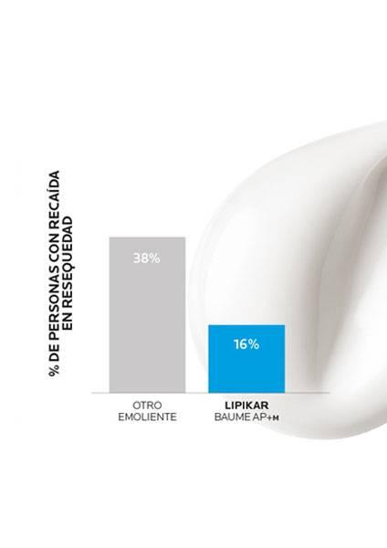 https://www.laroche-posay.com.ar/-/media/project/loreal/brand-sites/lrp/america/latam/simple-page/landing-page/lipikar-baume-ap-plus-m/laroche-posay-landingpage-lipikar-baume-ap-result1-v2.jpg